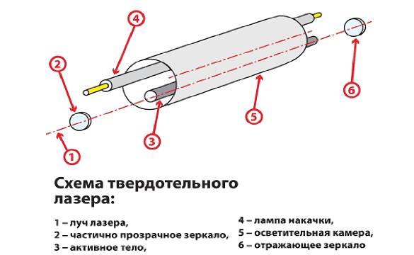 Всё что нужно знать о неодимовом лазере